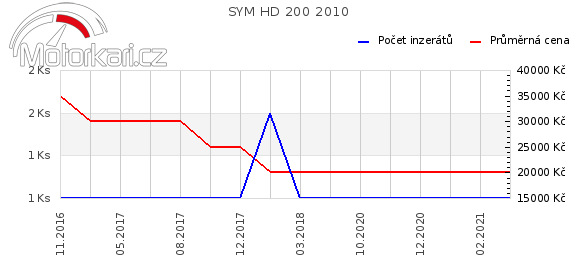 SYM HD 200 2010