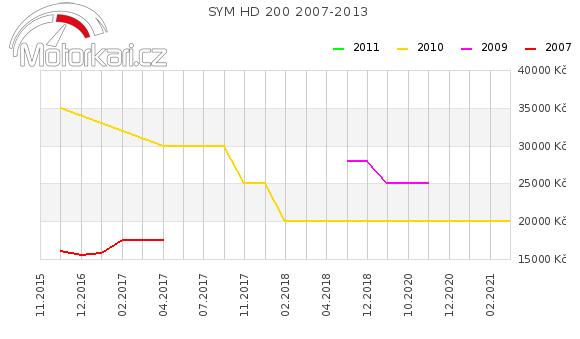 SYM HD 200 2007-2013