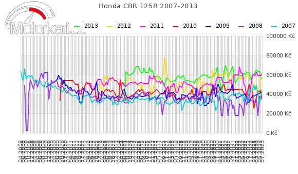 Honda CBR 125R 2007-2013