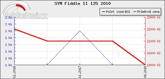 SYM Fiddle II 125 2010