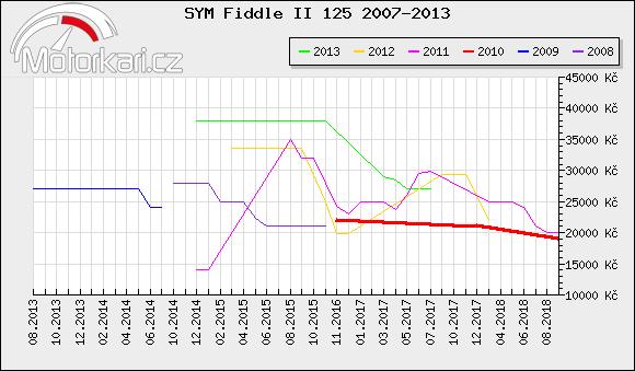 SYM Fiddle II 125 2007-2013