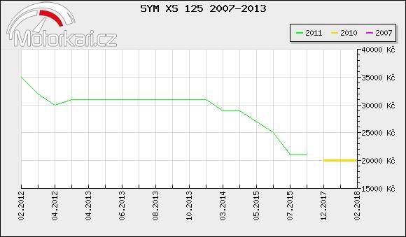SYM XS 125 2007-2013