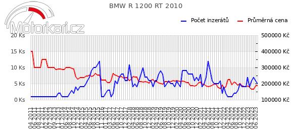 BMW R 1200 RT 2010