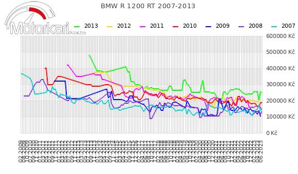 BMW R 1200 RT 2007-2013