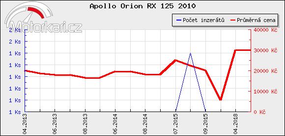 Apollo Orion RX 125 2010