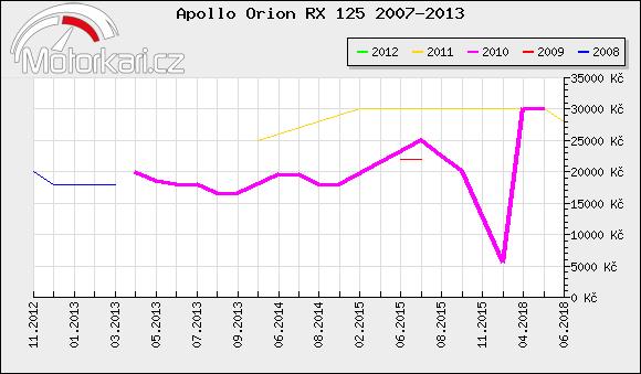 Apollo Orion RX 125 2007-2013