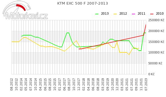 KTM EXC 500 F 2007-2013
