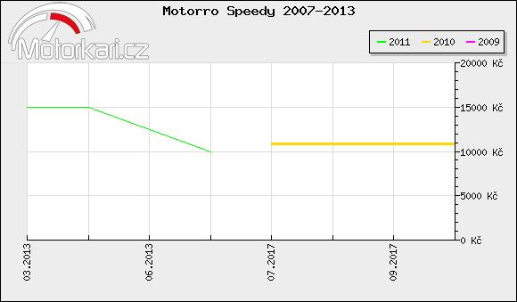 Motorro Speedy 2007-2013
