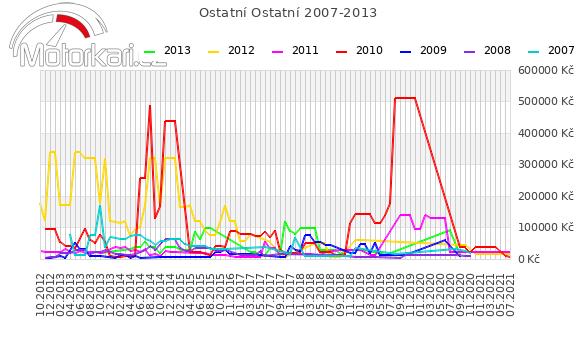 Ostatní Ostatní 2007-2013