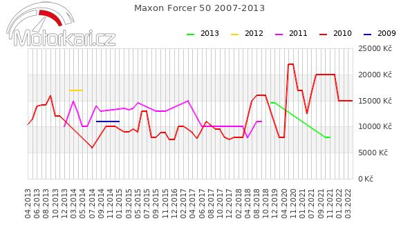 Maxon Forcer 50 2007-2013