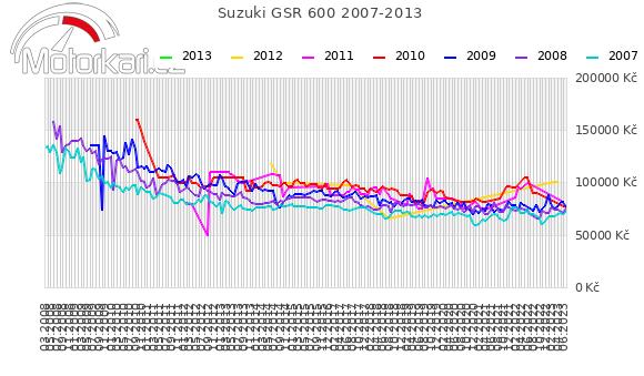 Suzuki GSR 600 2007-2013