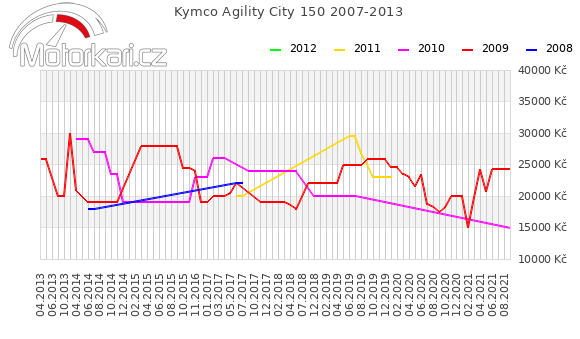 Kymco Agility City 150 2007-2013