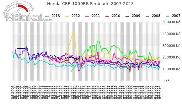 Honda CBR 1000RR Fireblade 2007-2013