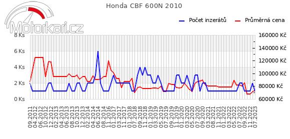 Honda CBF 600N 2010