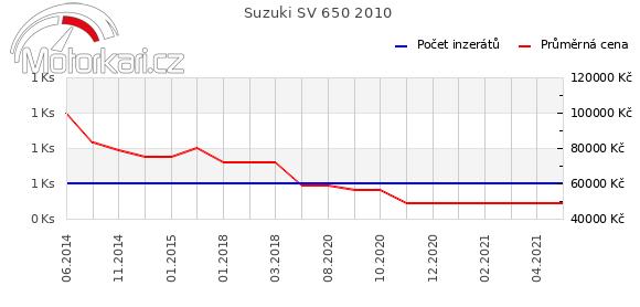 Suzuki SV 650 2010