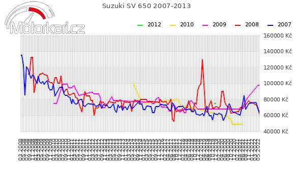 Suzuki SV 650 2007-2013