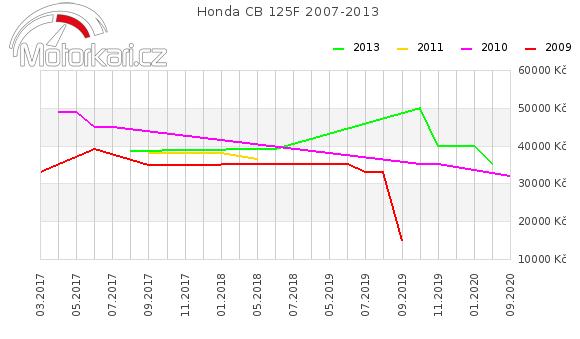 Honda CB 125F 2007-2013