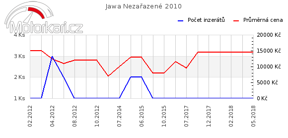 Jawa Nezaøazené 2010