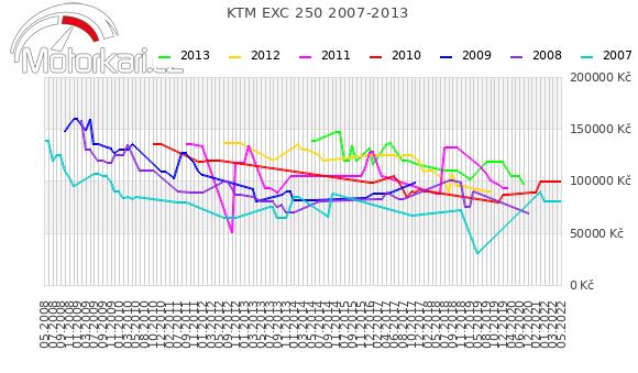 KTM EXC 250 2007-2013