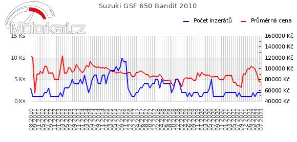 Suzuki GSF 650 Bandit 2010