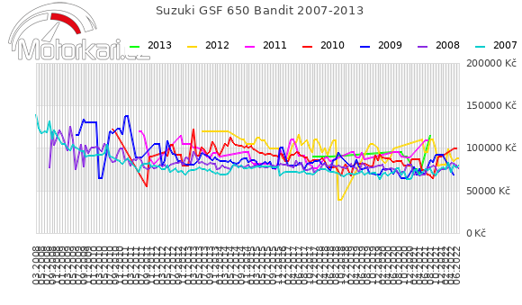Suzuki GSF 650 Bandit 2007-2013