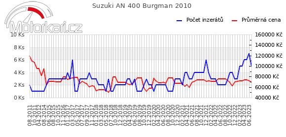 Suzuki AN 400 Burgman 2010
