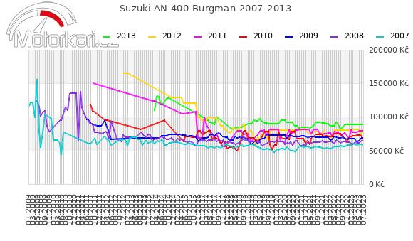 Suzuki AN 400 Burgman 2007-2013