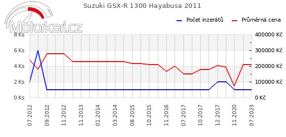 Suzuki GSX-R 1300 Hayabusa 2011