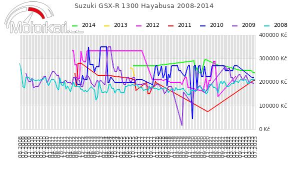 Suzuki GSX-R 1300 Hayabusa 2008-2014