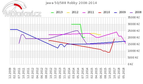 Jawa 50/588 Robby 2008-2014