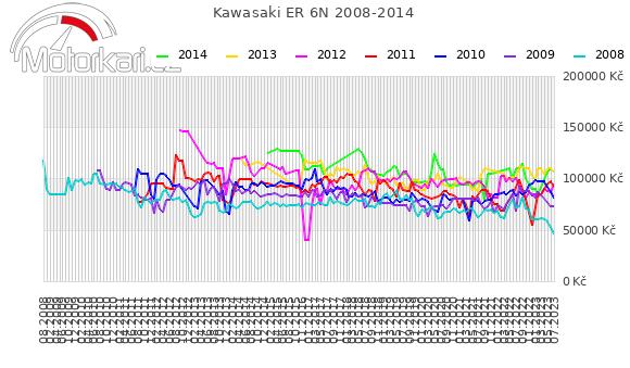 Kawasaki ER 6N 2008-2014