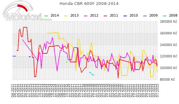 Honda CBR 600F 2008-2014