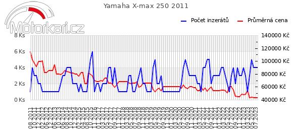 Yamaha X-max 250 2011