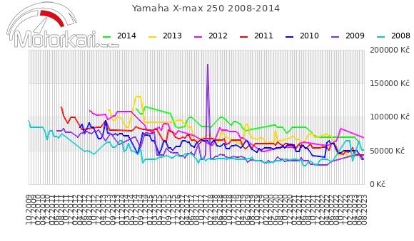 Yamaha X-max 250 2008-2014