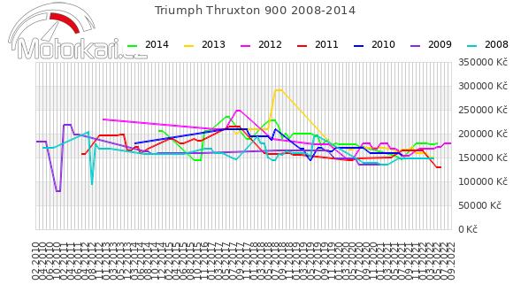 Triumph Thruxton 900 2008-2014