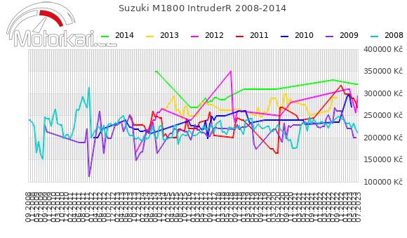 Suzuki M1800 IntruderR 2008-2014
