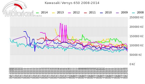 Kawasaki Versys 650 2008-2014