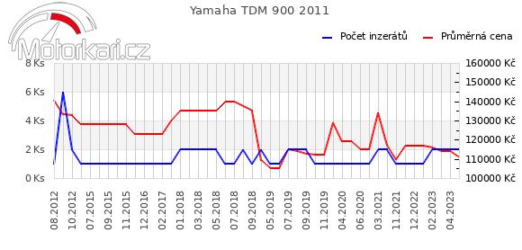 Yamaha TDM 900 2011