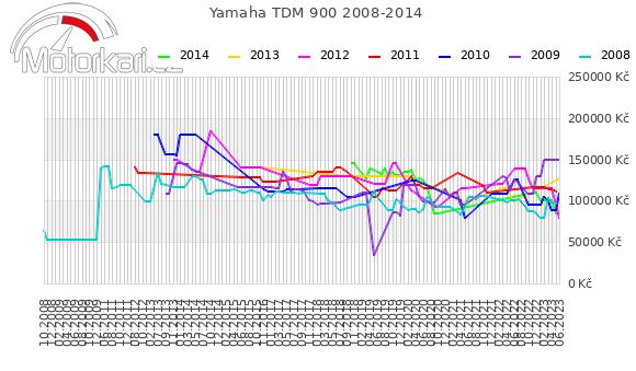 Yamaha TDM 900 2008-2014