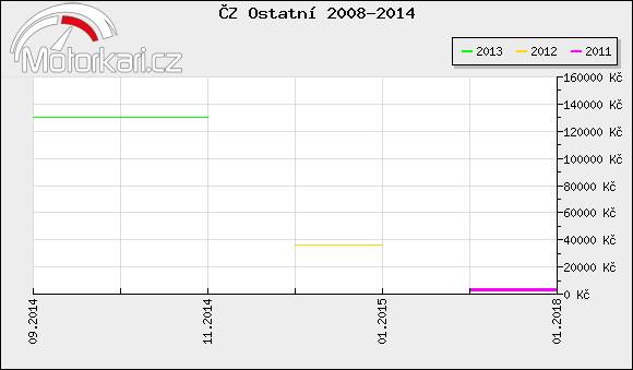ÈZ Ostatní 2008-2014