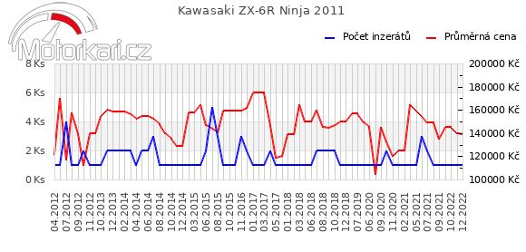 Kawasaki ZX-6R Ninja 2011