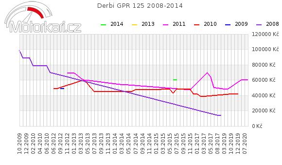 Derbi GPR 125 2008-2014