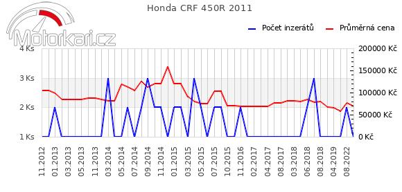 Honda CRF 450R 2011