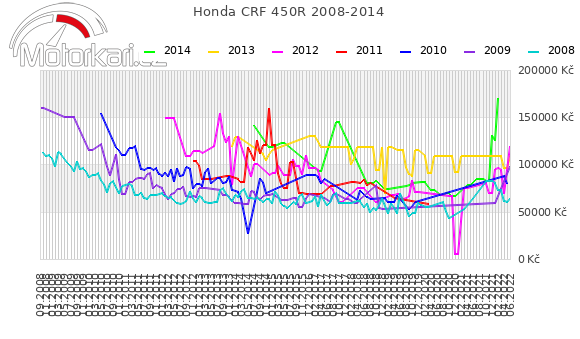 Honda CRF 450R 2008-2014