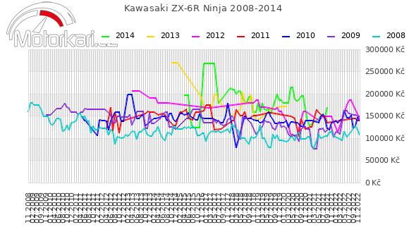 Kawasaki ZX-6R Ninja 2008-2014