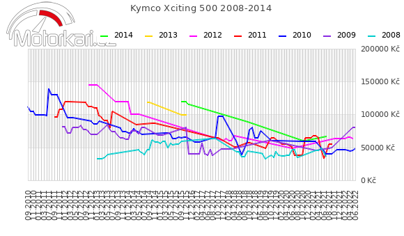 Kymco Xciting 500 2008-2014