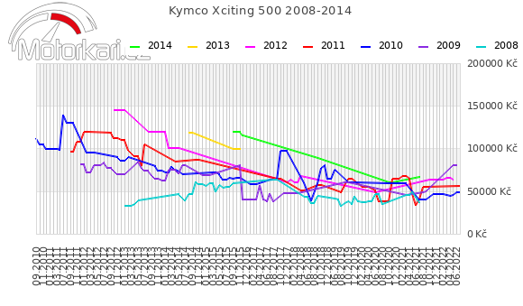Kymco Xciting 500 2008-2014