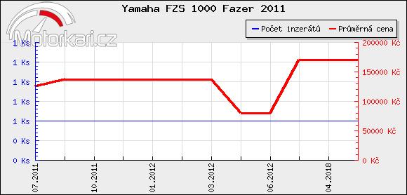 Yamaha FZS 1000 Fazer 2011
