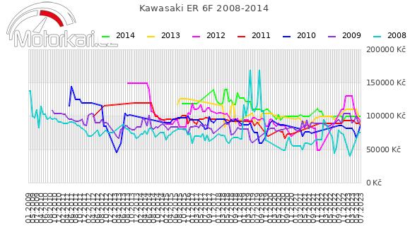 Kawasaki ER 6F 2008-2014