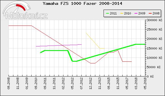 Yamaha FZS 1000 Fazer 2008-2014